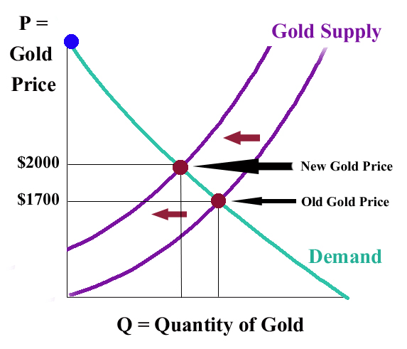 law of supply and demand Explain the law of supply and analyze the likely change in supply when there are changes in prices of the productive resources (eg, labor, land, capital, including technology), or the profit opportunities available to producers by selling other goods or services, or the number of sellers in a market.