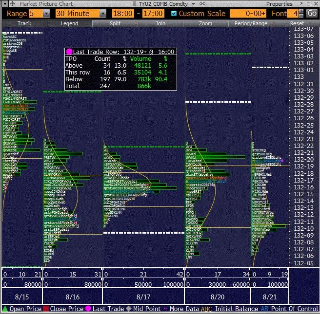 Market Profile Course 3: Opening Types, Open Range Strategy