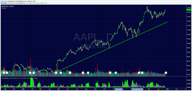 Apple Daily Trend