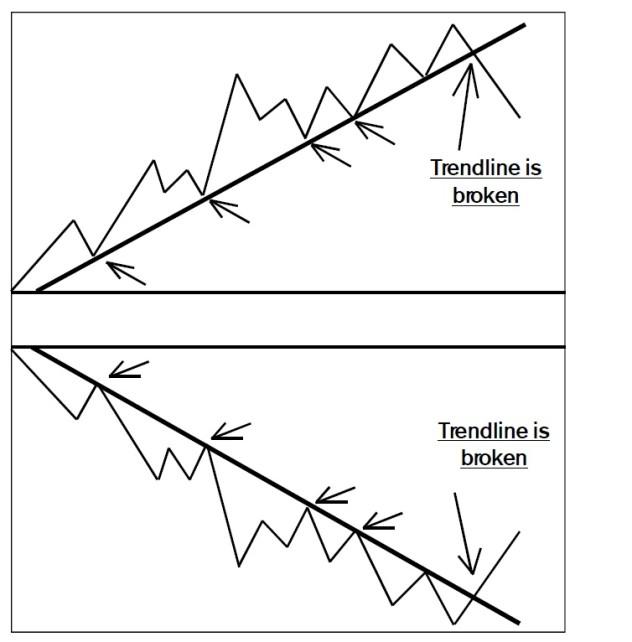 Trendlines 1