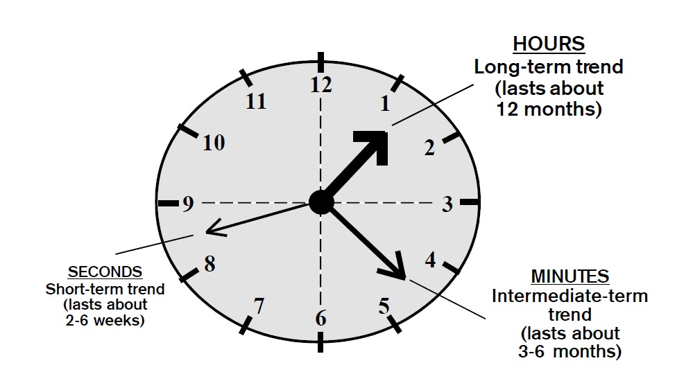 Institutional Clock