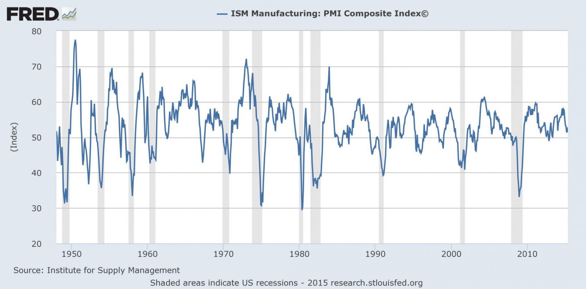 ISM Manufacturing PMI Index