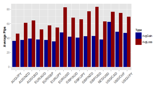 Forex trader profitability statistics