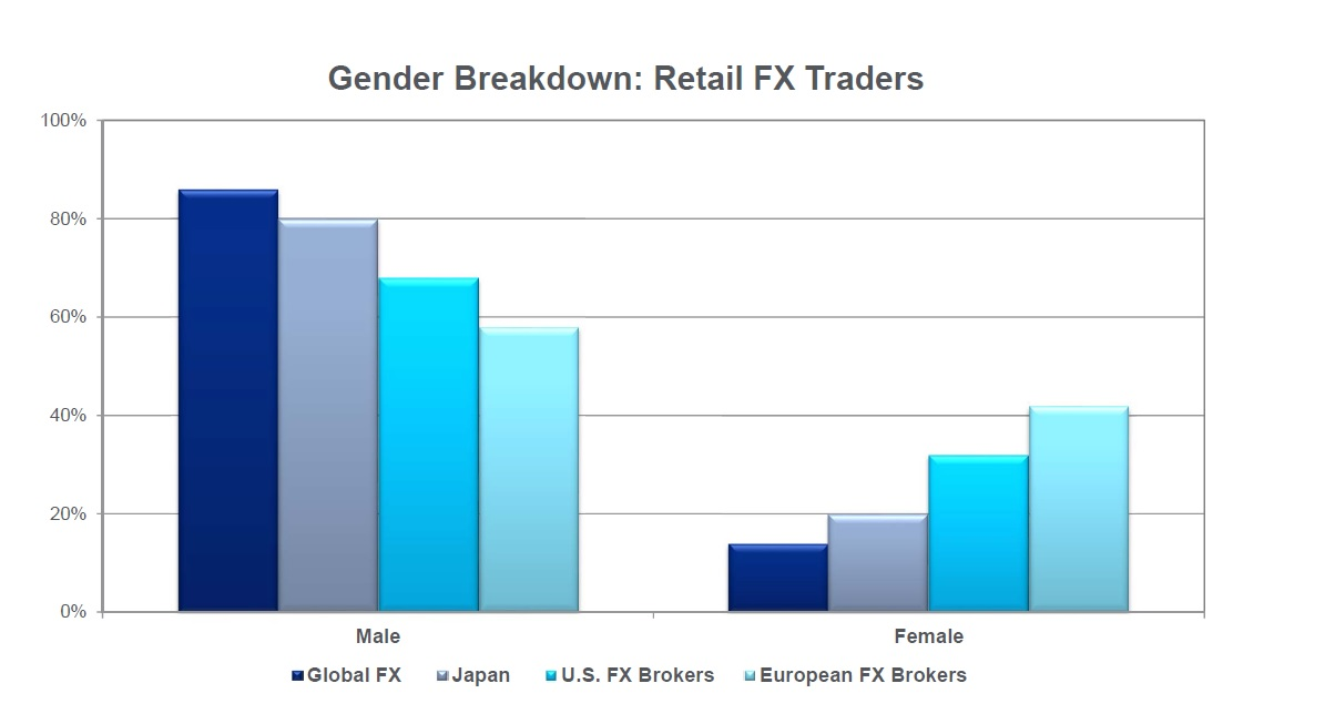 Why traders lose money in forex trading
